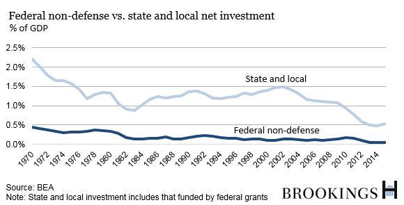 Государственные инвестиции в США - дело худо
