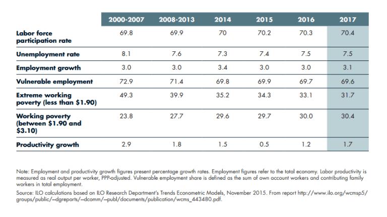 global_2010111_foresight_africa_market_labor_outlook