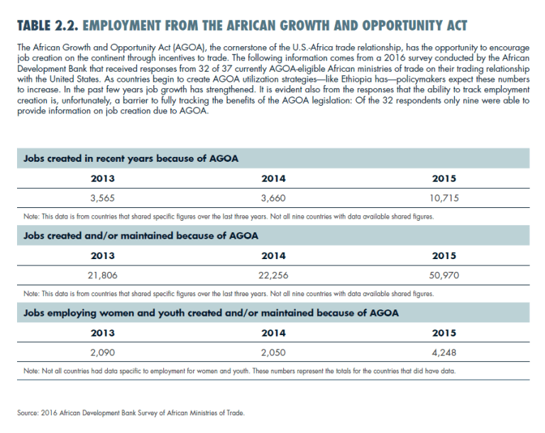 global_20160109_foresight_africa_table 2.2