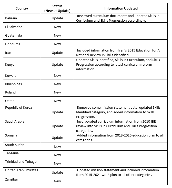 Summary of updates for 17 education systems