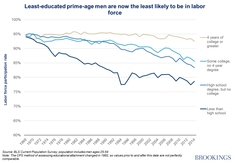 What We Knowand Dont Knowabout The Declining Labor Force