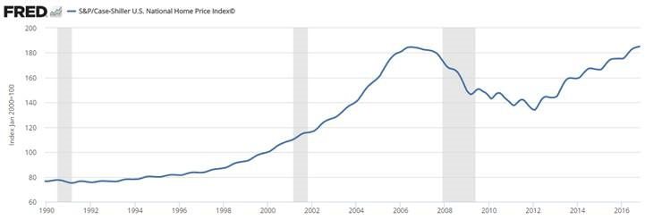 Housing prices have returned to pre-crisis levels.