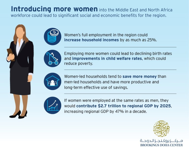Graphic with statistics on how increasing female employment in MENA can increase household incomes and GDP, among other factors.