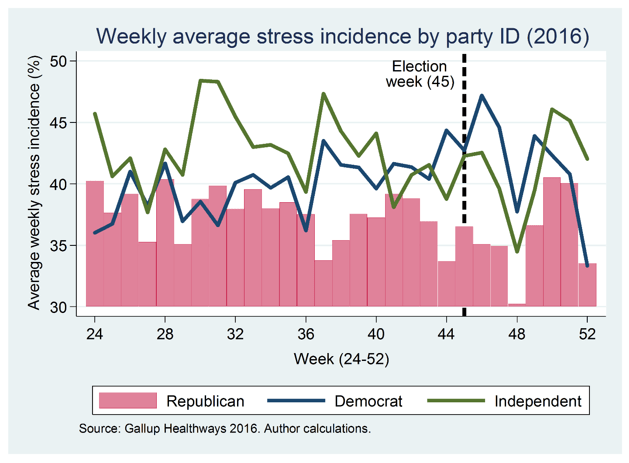 global_20170202_average stress incidence