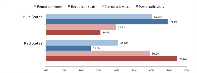 Chart showing disproportionate representation, particularly in true blue and true red states.
