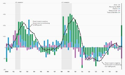 Hutchins Fiscal Impact Measure