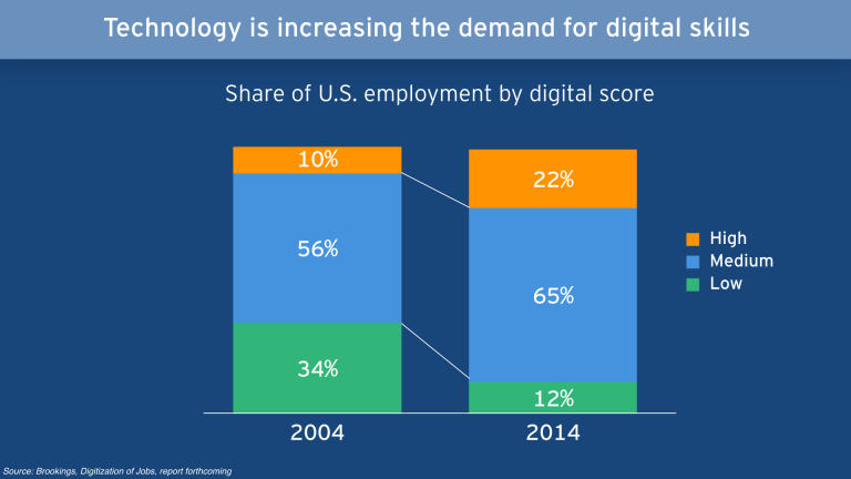 Digital skills are in increasing demand. Share od U.S. employment by digital score from 2004 to 2014.