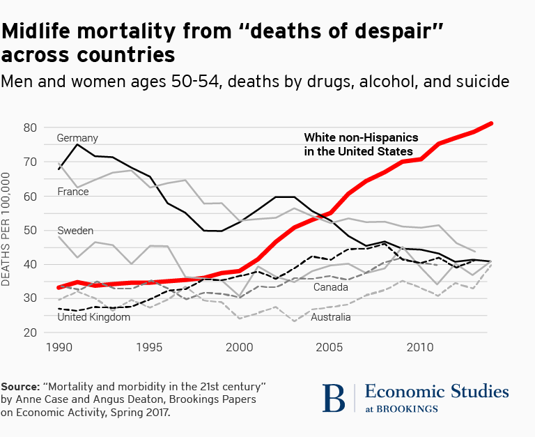 "Midlife mortality from ""deaths of despair"" across countries"
