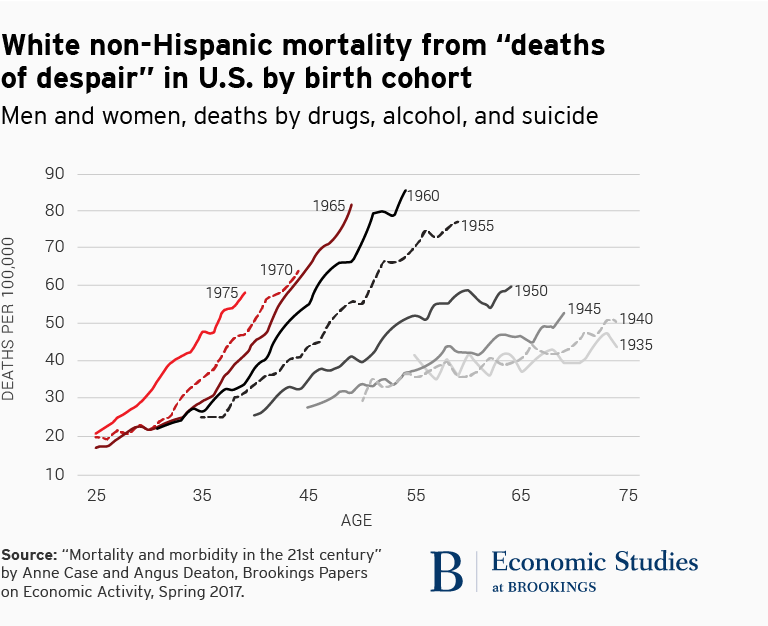 "White non-Hispanic mortality from ""deaths of despair"" in the U.S. by birth cohort"