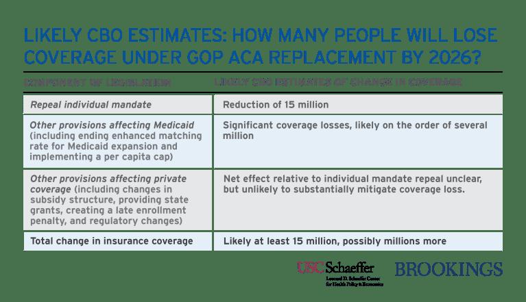 CBO ACA estimates final