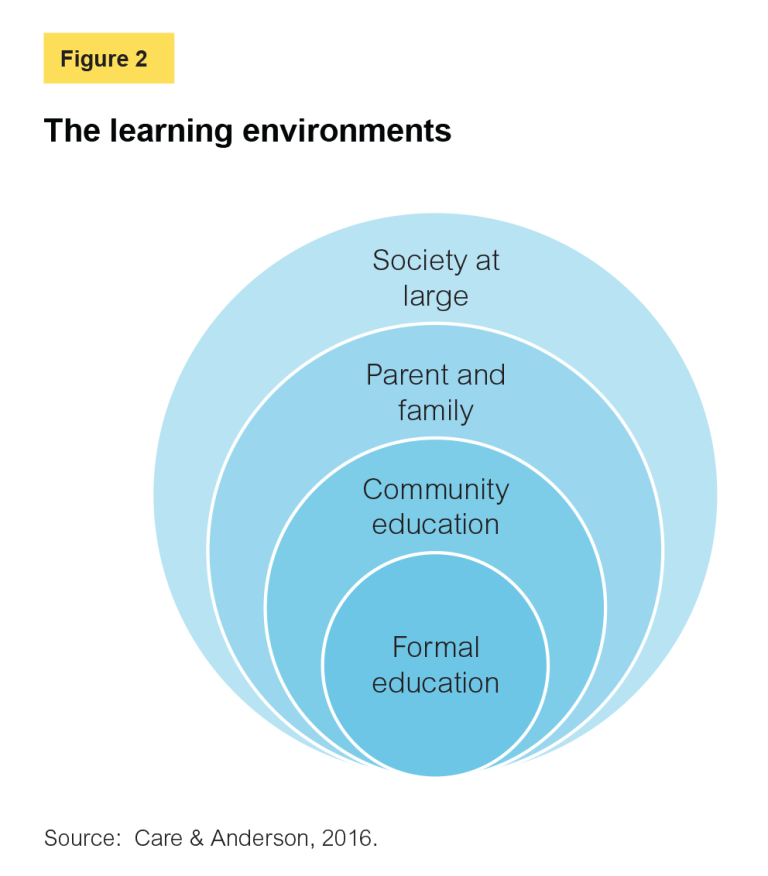 The Learning Environments