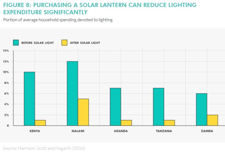 Global_20170317_Solar Lantern