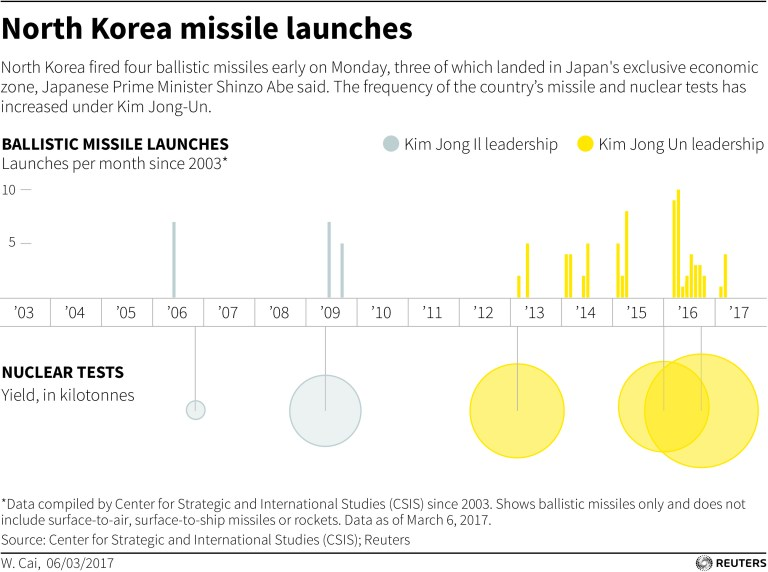 Graphic showing size and dates of North Korean nuclear and missile tests.