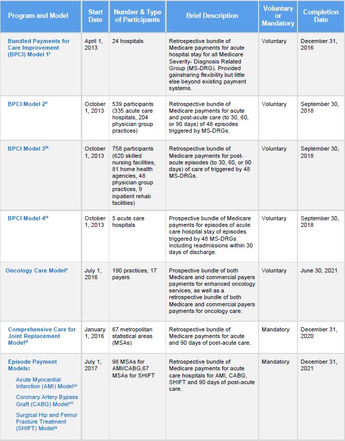 Bundled Payment HA Blog Table 1