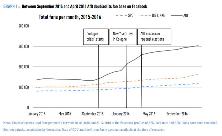 AfD total Facebook fans per month, 2015-2016