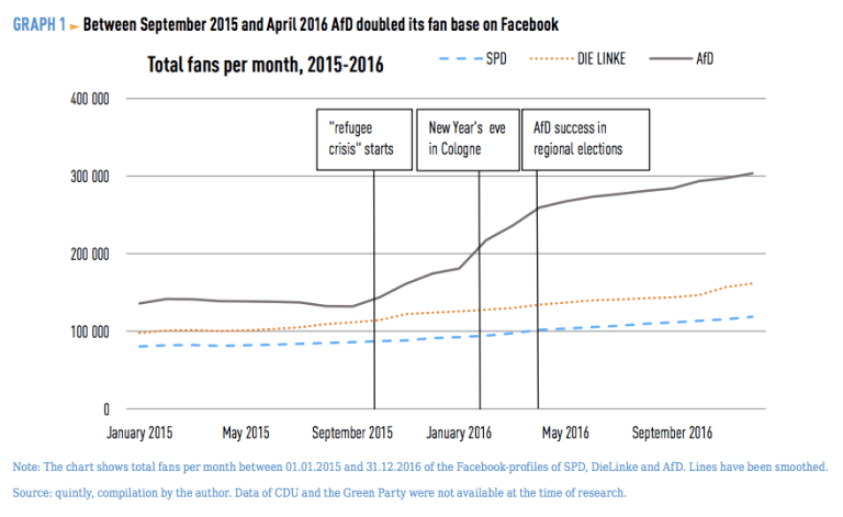 AfD total Facebook fans per month, 2015-2016