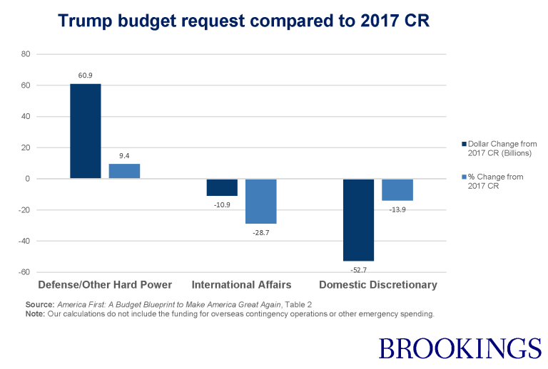 Chart showing key parts of Trump's partial budget request.