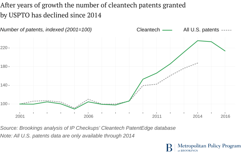 cleantech patenting trend