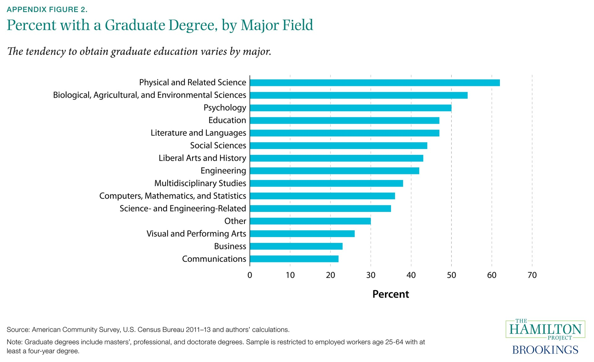 Appendix Figure 2. Percent with a Graduate Degree, by Major Field