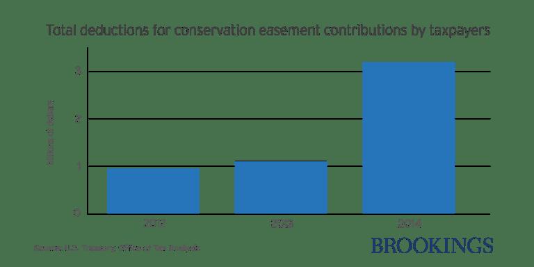 ES_20170525_EasementsChart1
