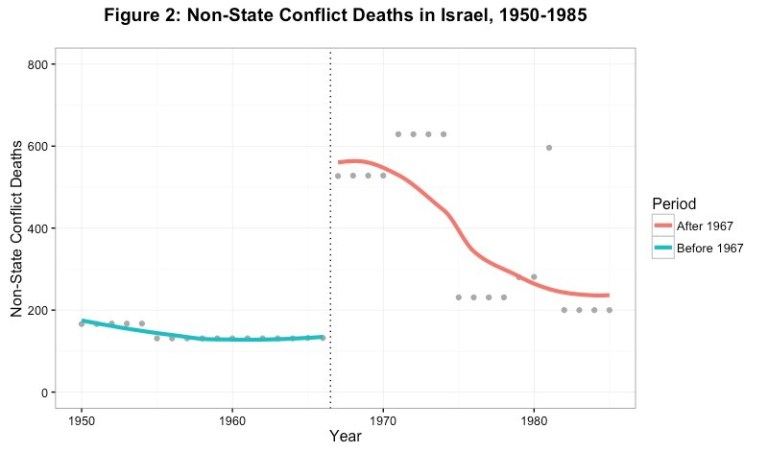 Figure 2: Non-State Conflict Deaths in Israel, 1950-1985