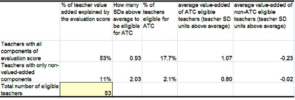 An example of the table showing the results that are calculated based on the values entered and displayed in the Figure 1.