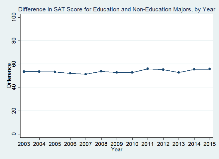 Difference in SAT score for education and non-education majors, by year