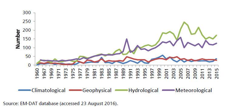Increasing frequency of floods and storms, 1960-2015