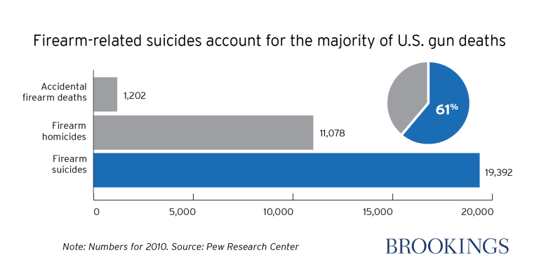 Firearm-related suicides in the US are a majority of US gun deaths