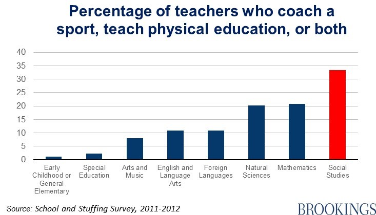 Chart showing percentage of teachers who coach sports
