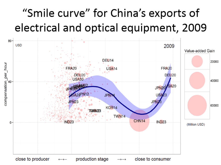 """Smile curve"" for China's exports of electrical and optical equipment, 2009"