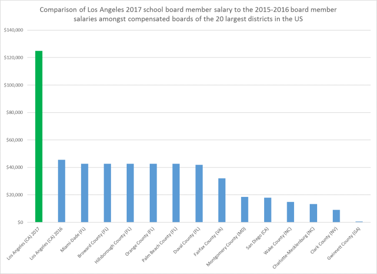 Comparison of Los Angeles 2017 school board member salary to the 2015-2016 board member salaries amongst compensated boards of the 20 largest districts in the US