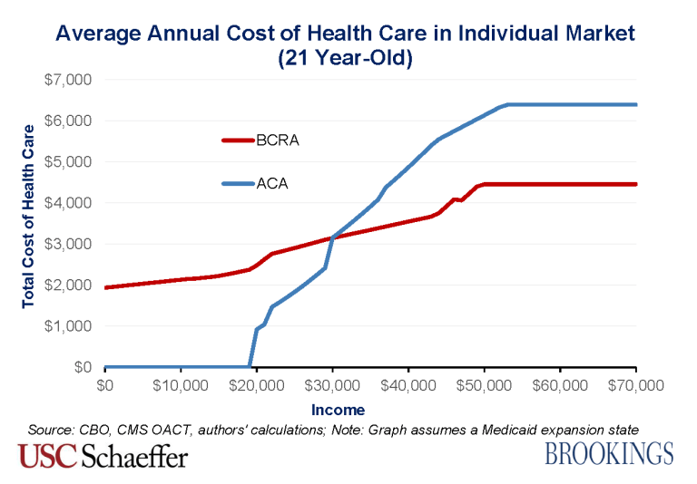 BCRA_2.0_costs_21_year_old