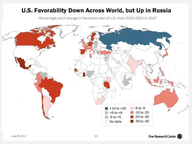 U.S. Favorability Down Across the World, but Up in Russia