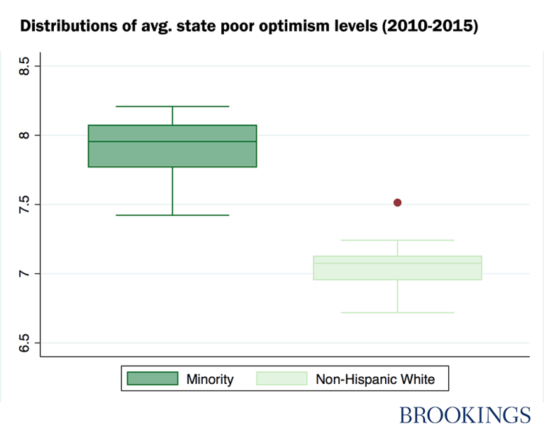 Distributions of average state poor optimism levels, 2010-2015