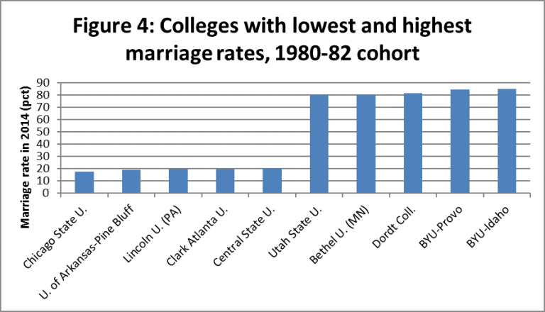Colleges with the lowest and highest marriage rates among the 1980-82 cohort. | Source: Robert Kelchen/Data from The Equality of Opportunity Project