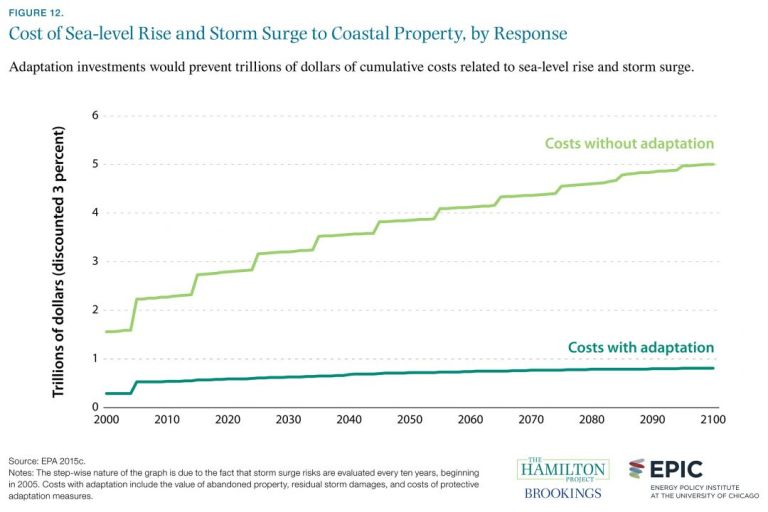 Figure: Cost of Sea-level rise and storm surge to coastal property, by response