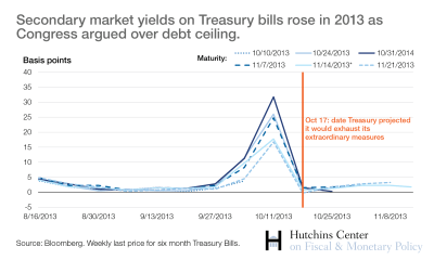 Secondary market yields on Treasury bills rose in 2013 as Congress argued over debt ceiling.