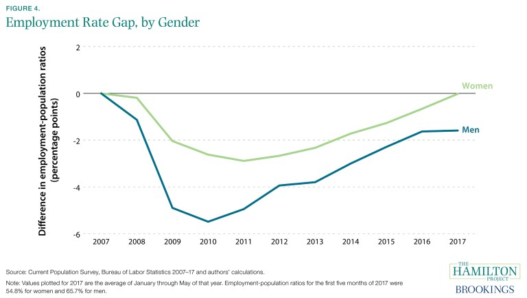 es_8417_jobsgapclosed_04_employment_rate_by_gender