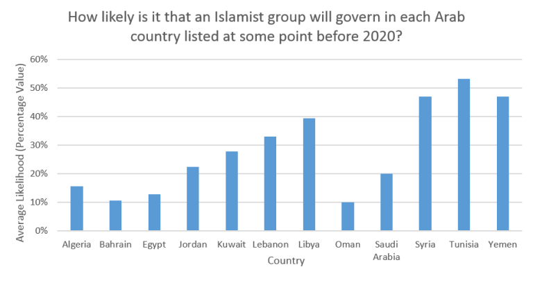 Poll results: How likely is it that an Islamist group will govern in each Arab country listed at some point before 2020?