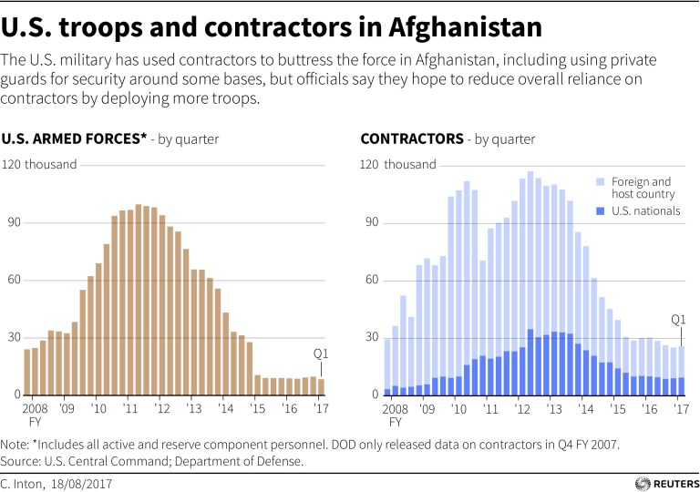 Graph showing troop levels in Afghanistan over time.