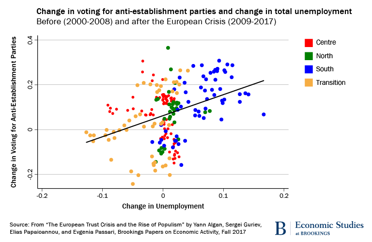 Change in voting for anti-establishment candidates