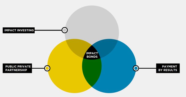cue_impact-bonds_fig1
