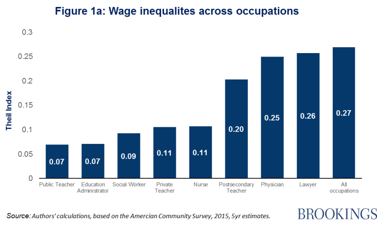Wage inequalities across occupations