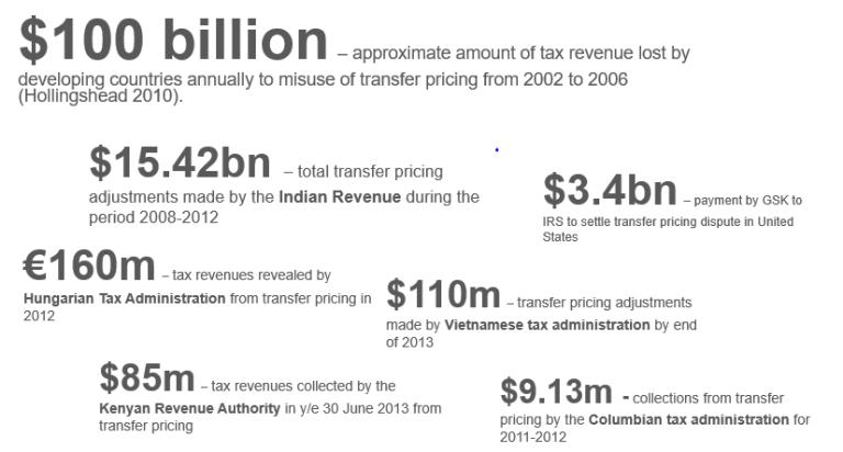 global_20171014_revenue_gains