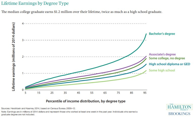 Chart: Lifetime earnings by degree type