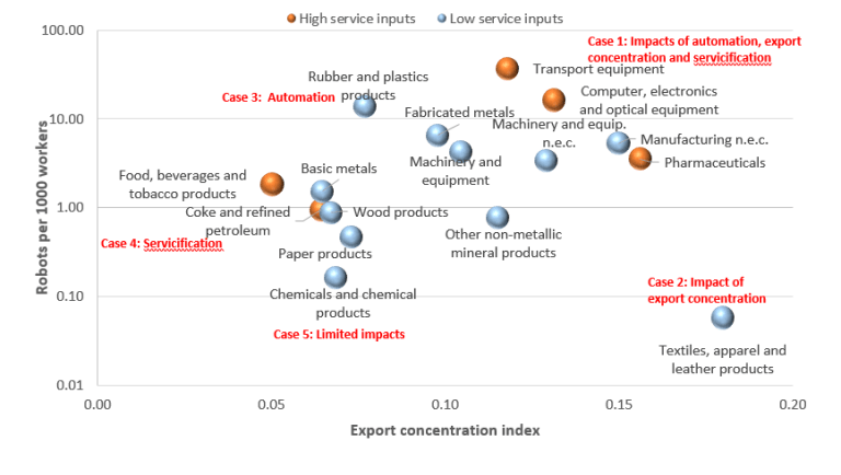 The magnitude of automation, export concentration and services intensity is different across manufacturing industries