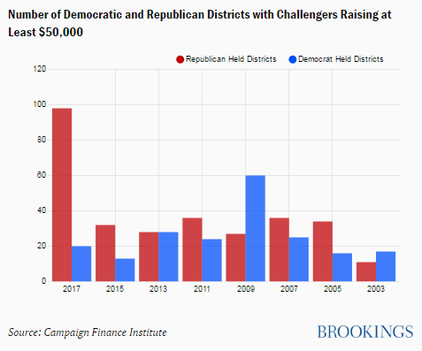 Chart of Democratic and Republican challengers for 2018.