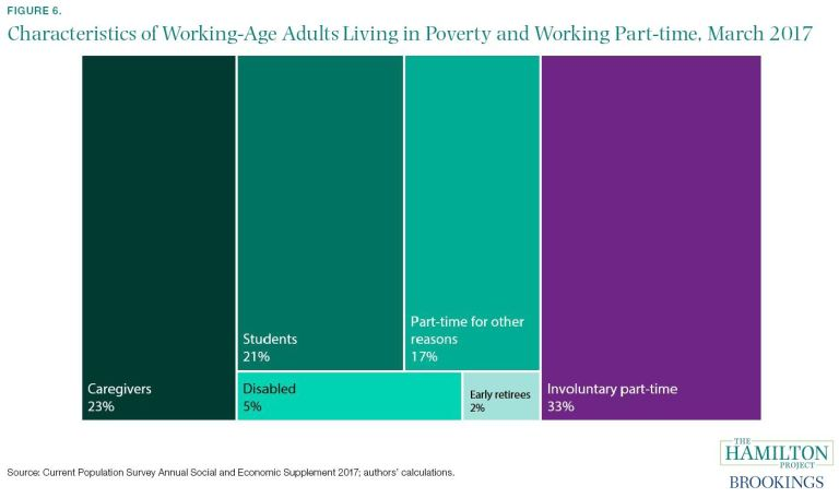 Characteristics of Working-Age Adults Living in Poverty and Working Part-time, March 2017