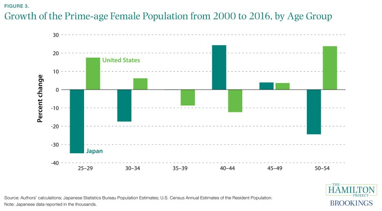ES_110117_03_growth_prime_age_female_population_by_age_group